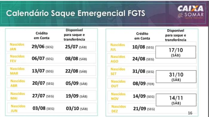 fgts-tabela-emergencial-2020